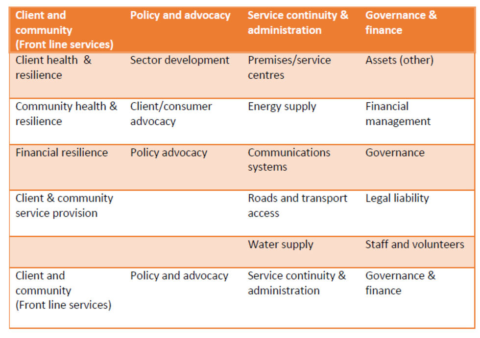 Community Sector Risk Register Risk Classification Scheme
