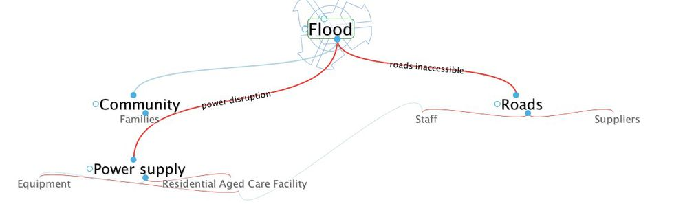 What If' Thinking Examples - ACOSS Resilience